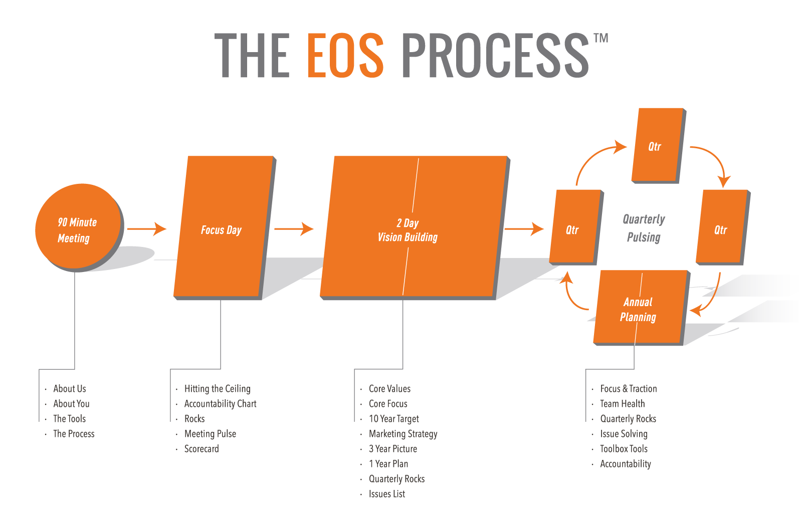 Detailed diagram of the EOS process